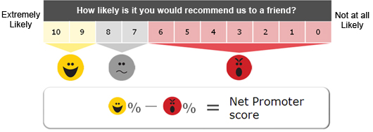 Il Net Promoter Score