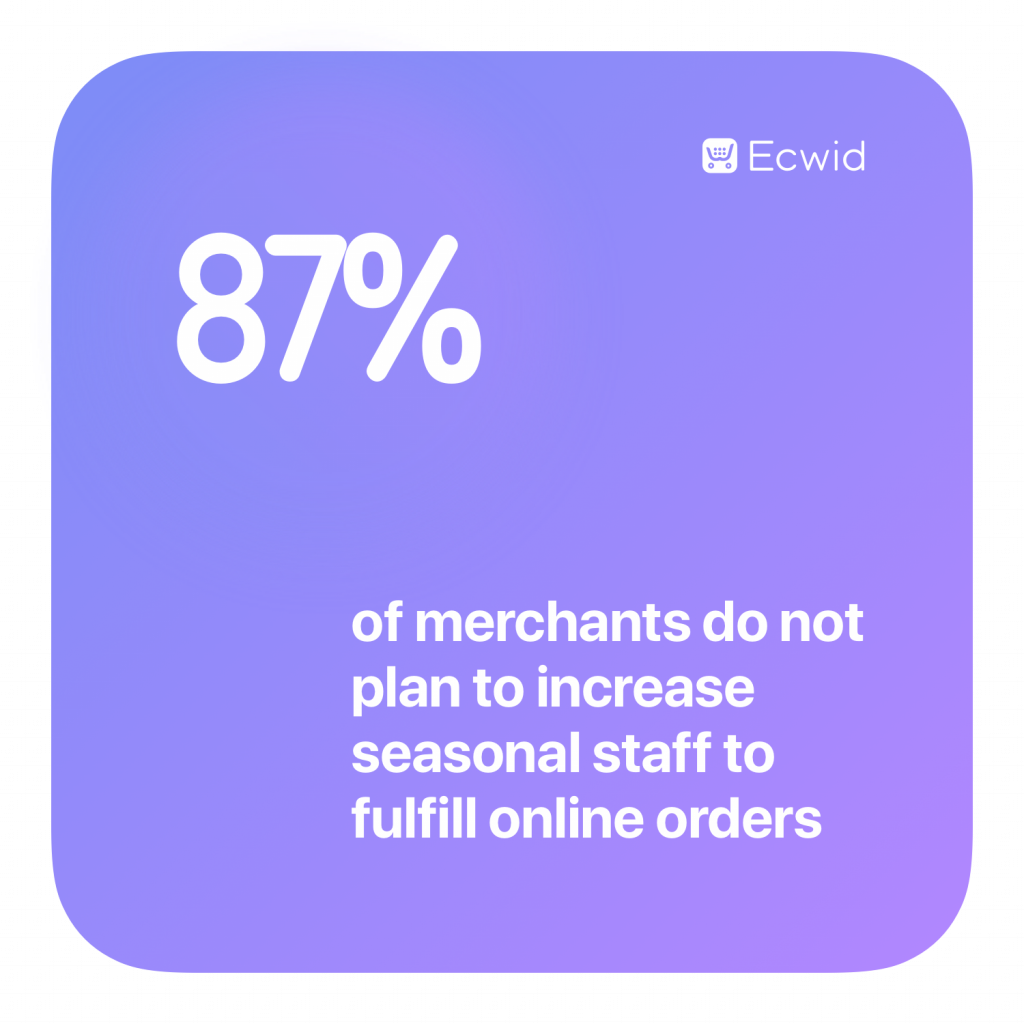 87% do not plan to increase seasonal staff to fulfill online orders