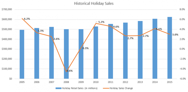 Les ventes de vacances historiques
