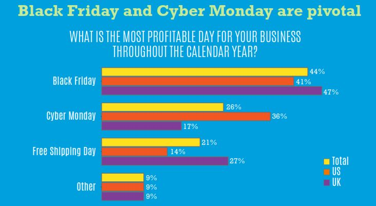 black friday and cyber monday are pivotal
