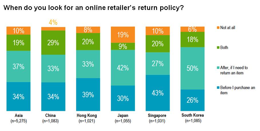 Eine Umfrage der asiatischen Käufer