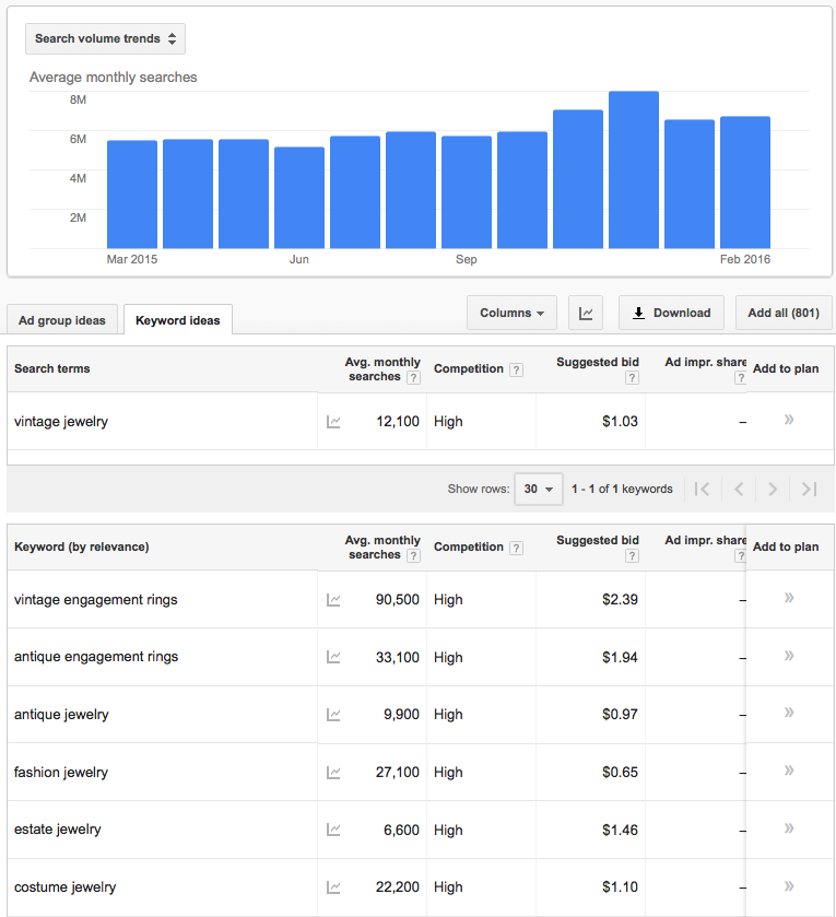 Evaluate Product Viability using Google Keyword Planner