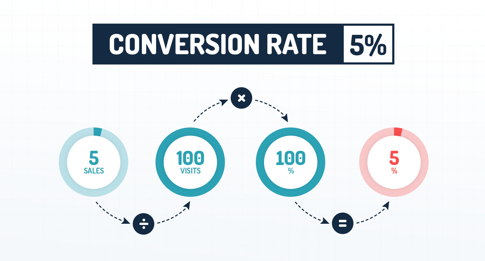 This is now conversion rate is counted