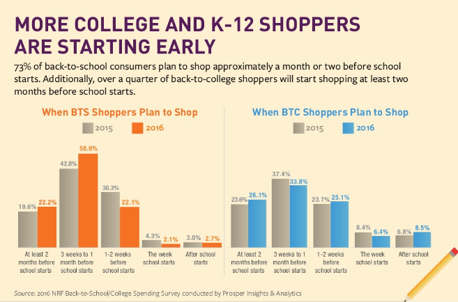 more college and k-12 shoppers are starting early
