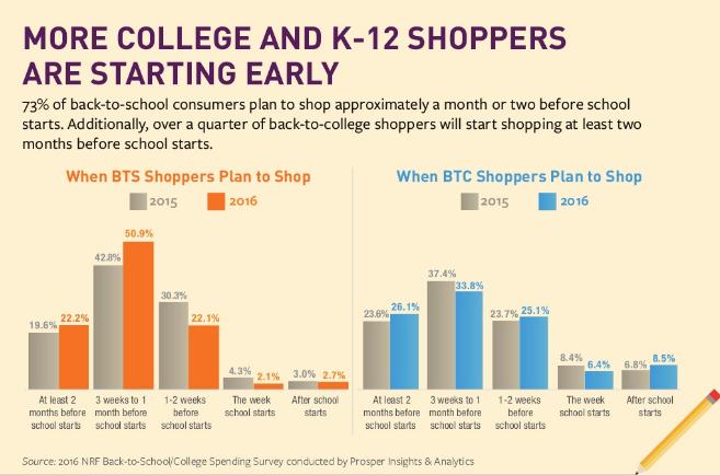 plus l'université et k-12 acheteurs commencent tôt
