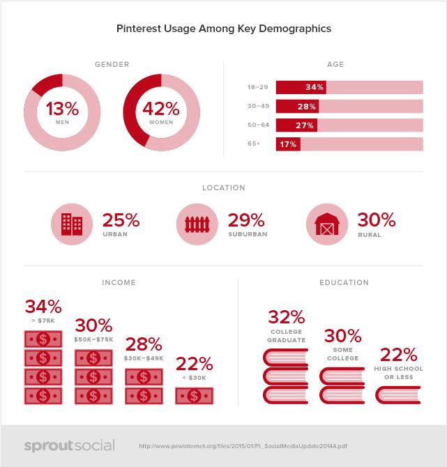 Social demographics on Pinterest