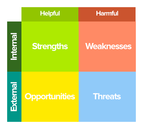 a chart four quadrant matrix for SWOT