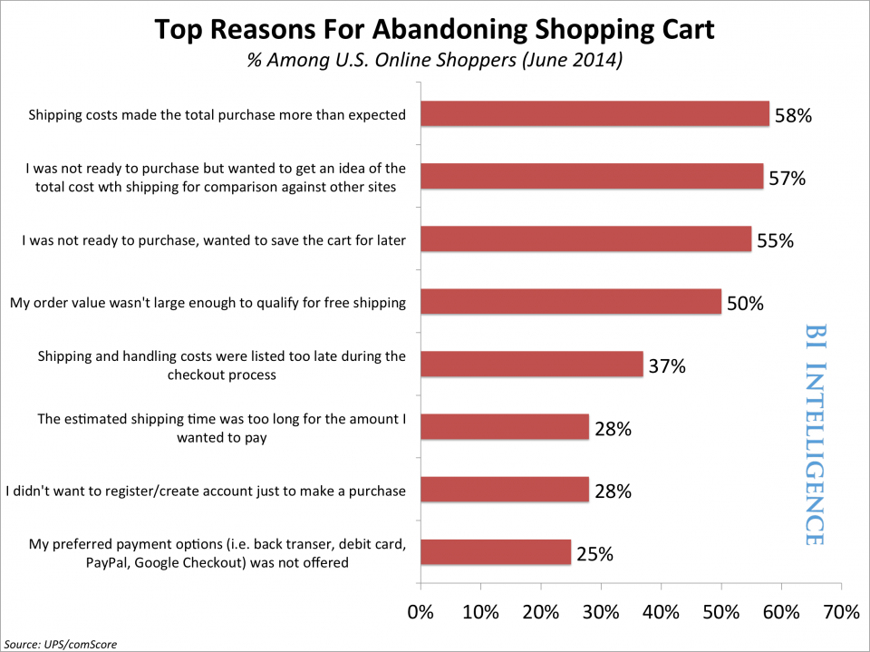 top reasons for abandoning shopping cart