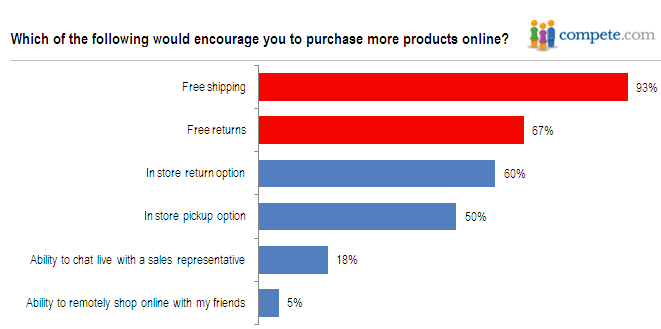 what encourages to buy online