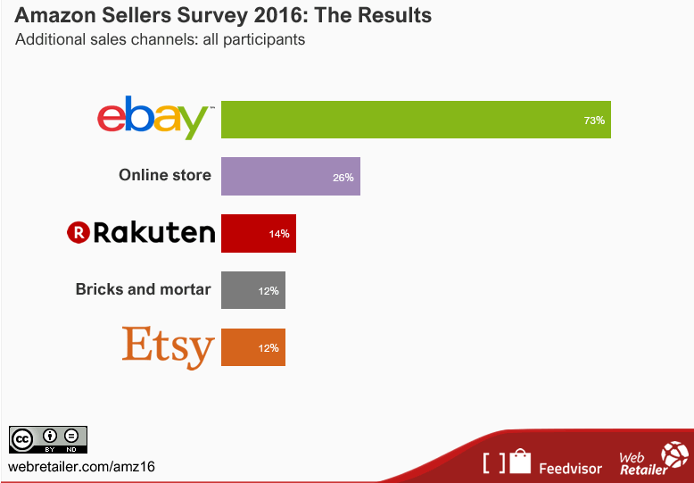 Amazon seller survey 2016