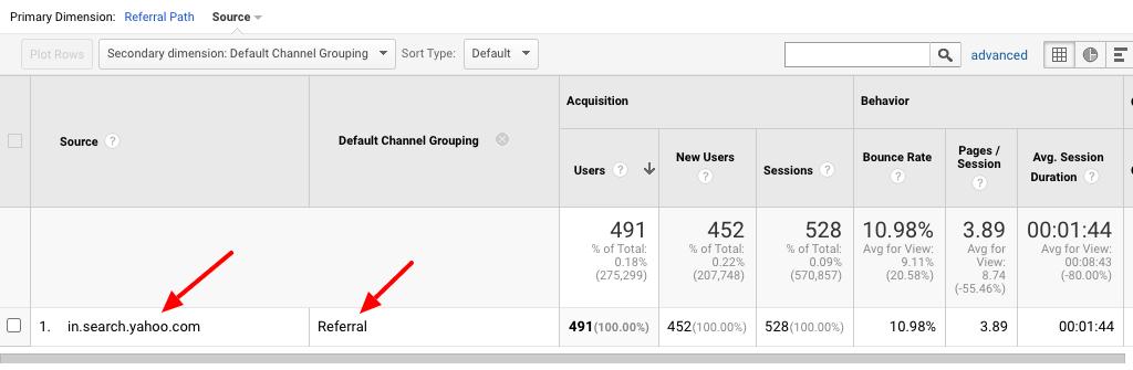 Contoh Pengelompokan Salah Google Analytics