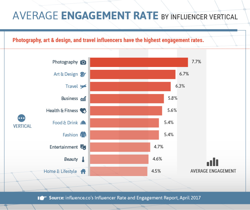 Average engagement rate by influencer vertical