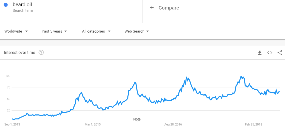 Google searches for beard oil have skyrocketed since 2013