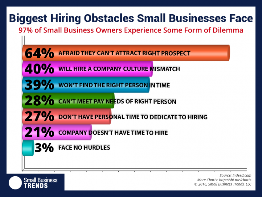 Biggest hiring obstacles small businesses face