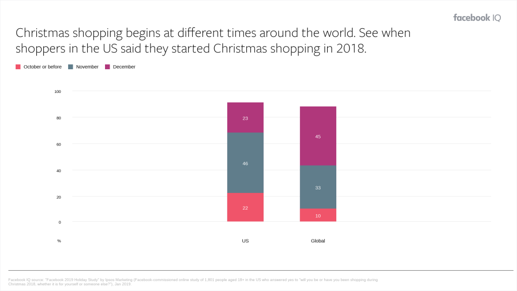 Christmas online shopping insights by Facebook