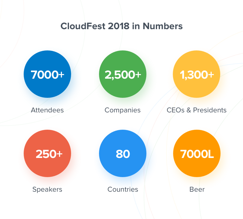 Cloudfest 2018 in numeri