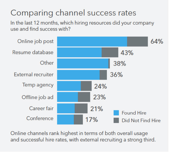 Comparing channel success rates