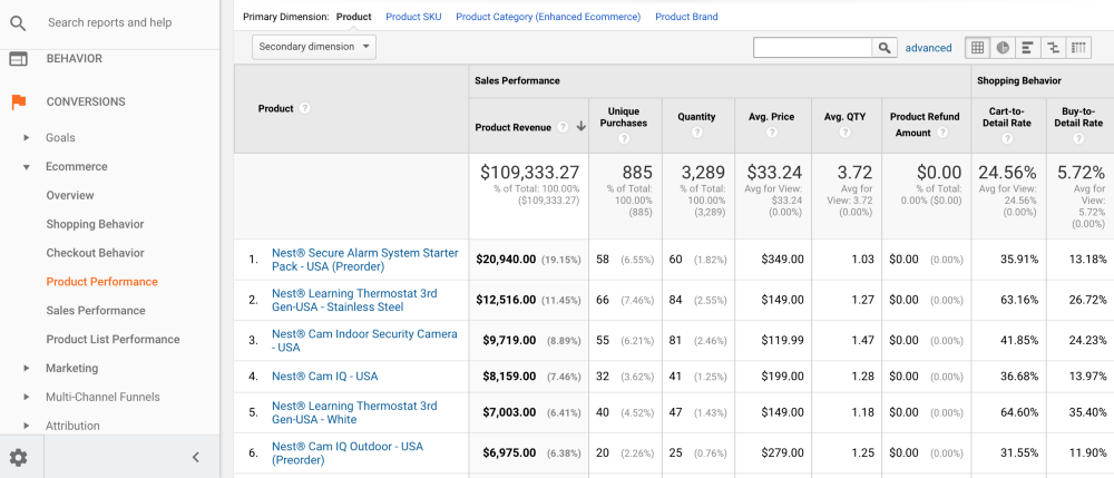 Comparing products' performance in Google Analytics Enhanced Ecommerce
