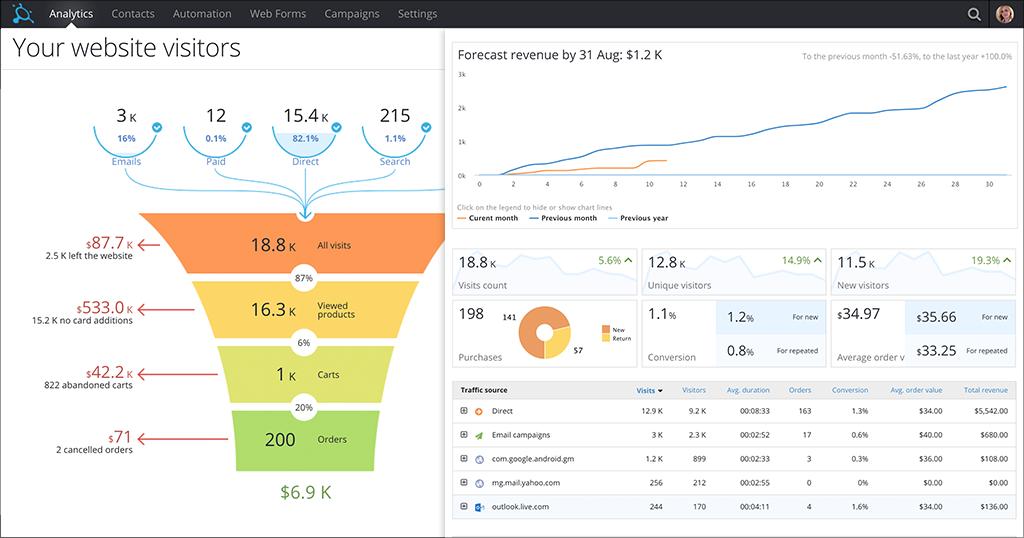 Visuelle Darstellung des Kaufprozesses in Convead mit Analysedaten