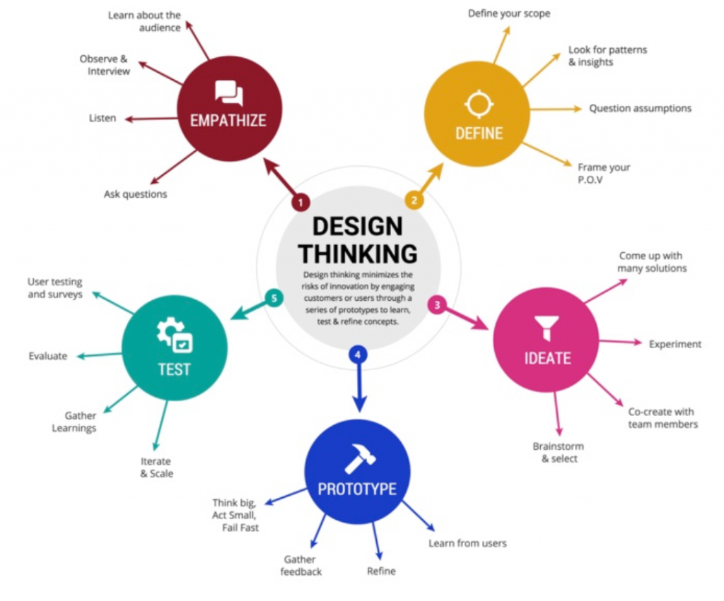 Design thinking map to develop new products that solves a problem