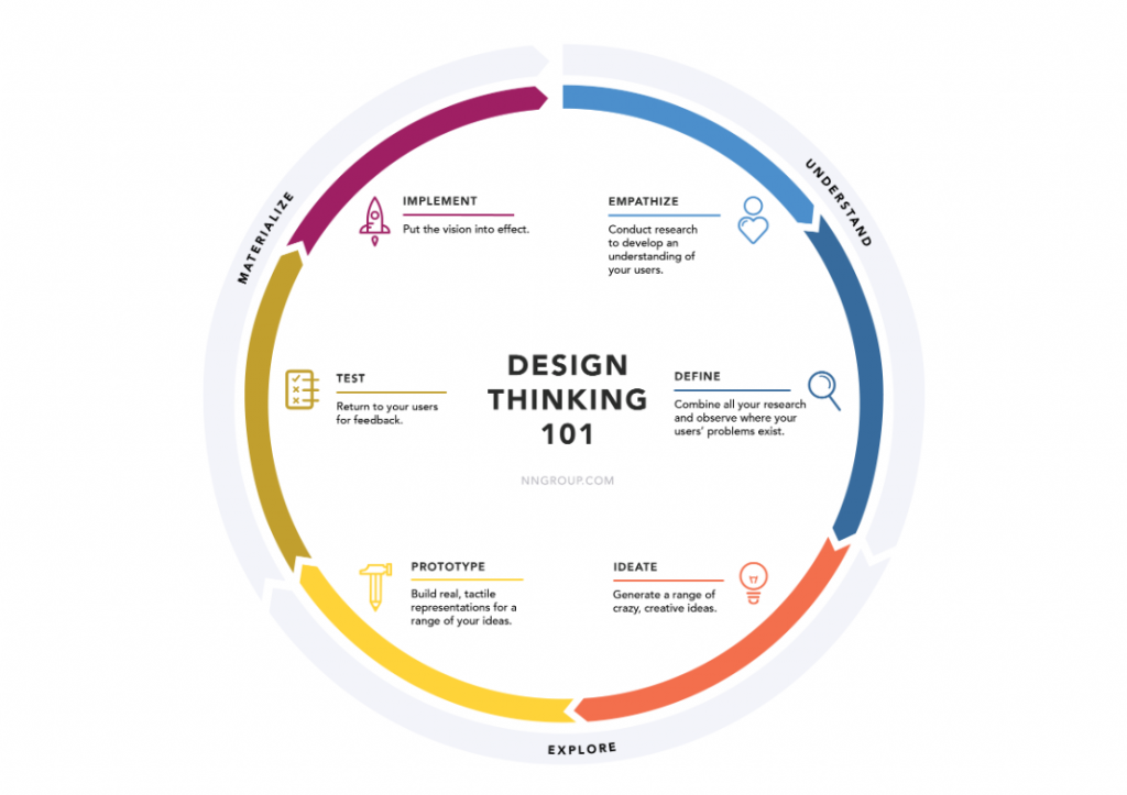 Design thinking is an effective approach to developing new products to sell online