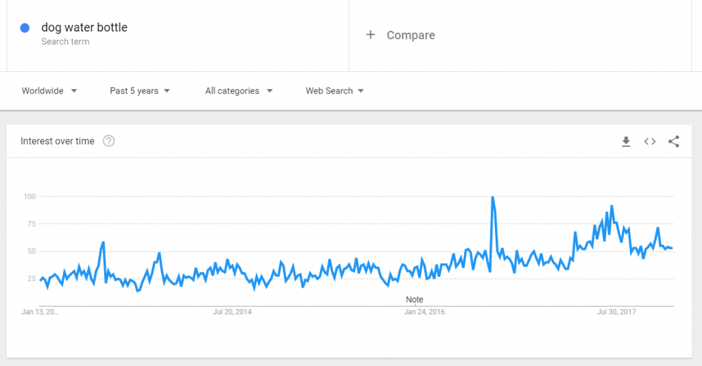 Dog water bottle google trends