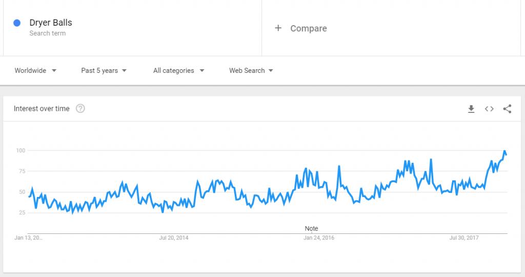 Dryer balls google trends