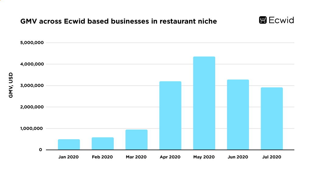 Ecwid based restaurant niche gmv spike