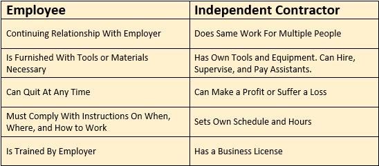 I dipendenti vs appaltatori