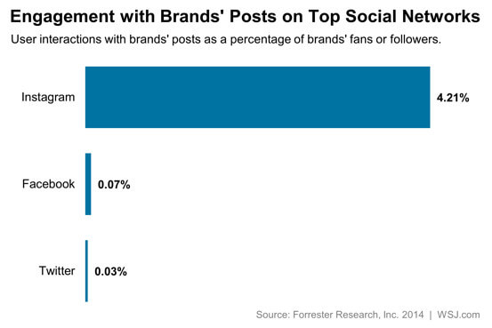 Engagement rate on social media
