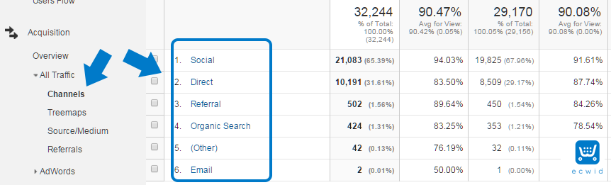google analytics grouping channels