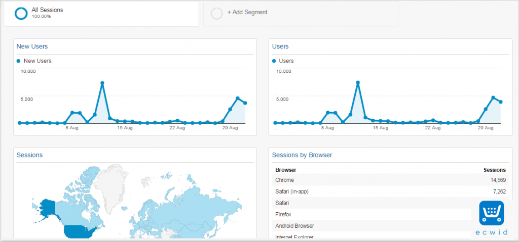 dasbor Google Analytics