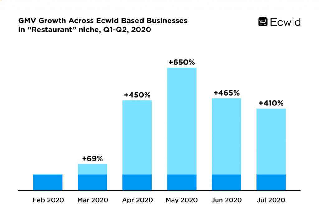 Crescita GMW Ristoranti basati su Ecwid Q1-Q2 2020