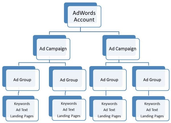 Google AdWords-account structuur