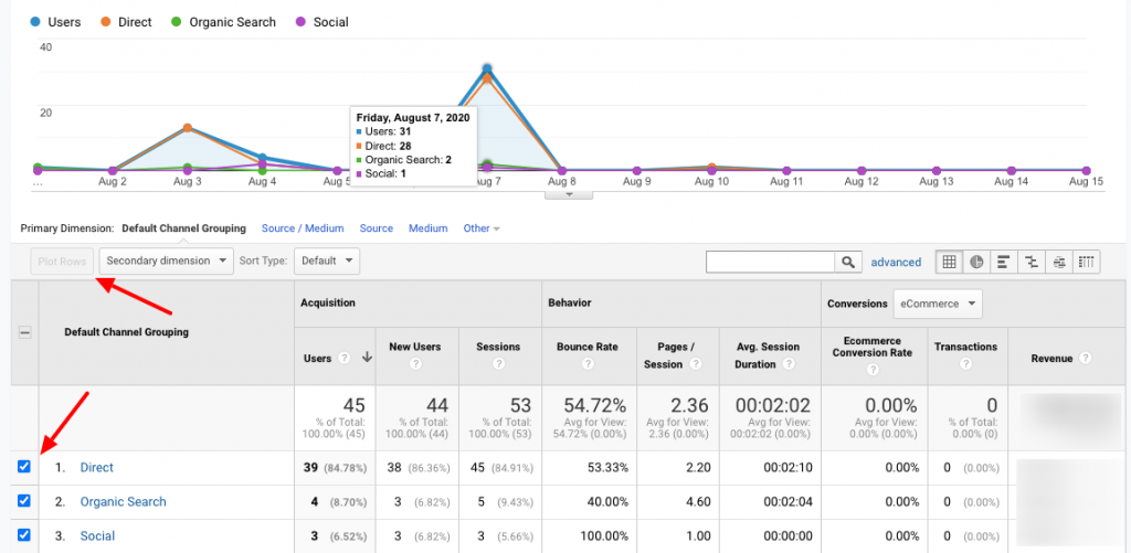 Google Analytics Comparing Traffic Channels