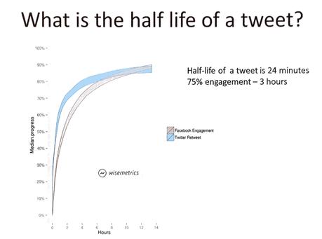 La demi-vie d'un tweet