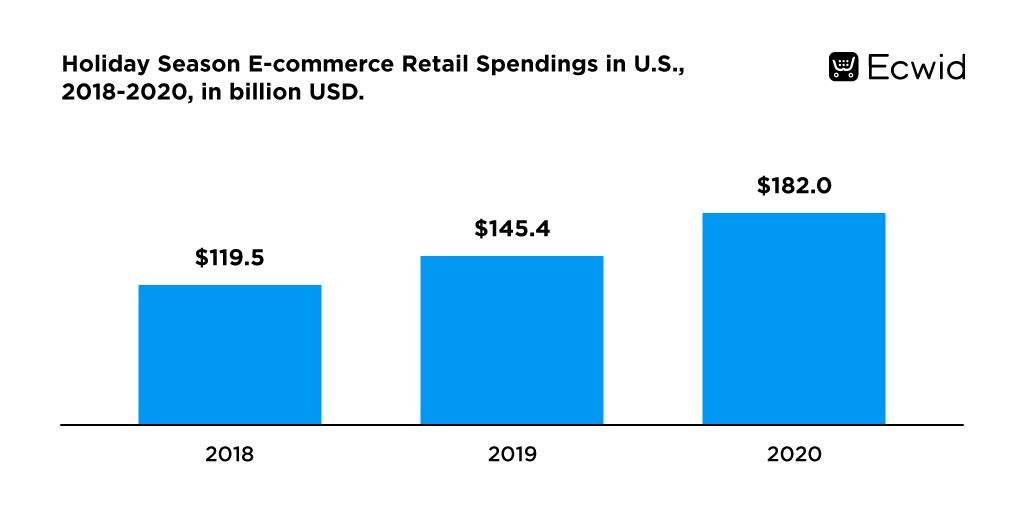 Holiday Season E-commerce Retail Spendings