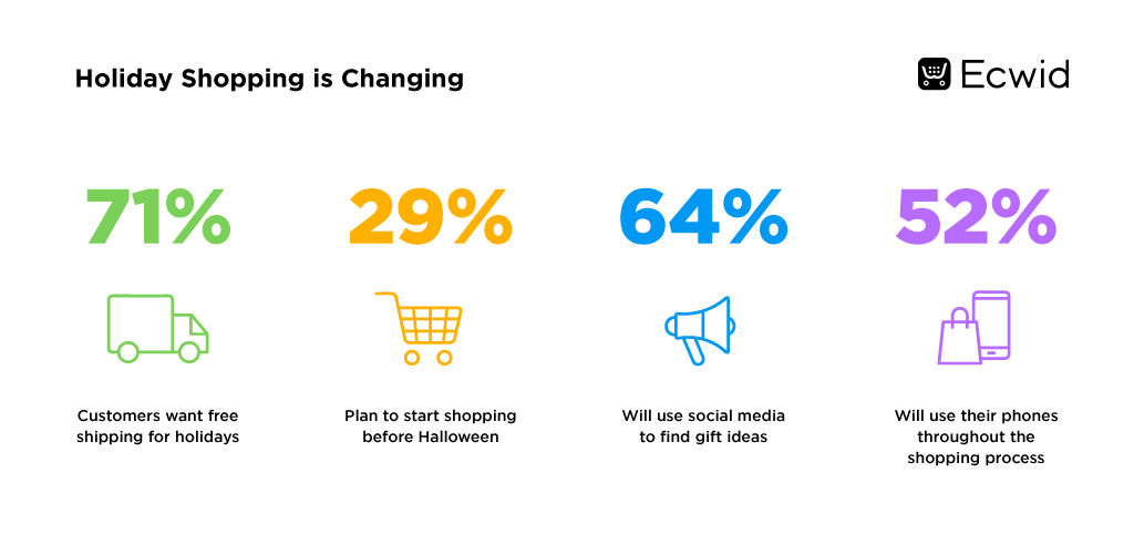 Holiday Shopping is Changing