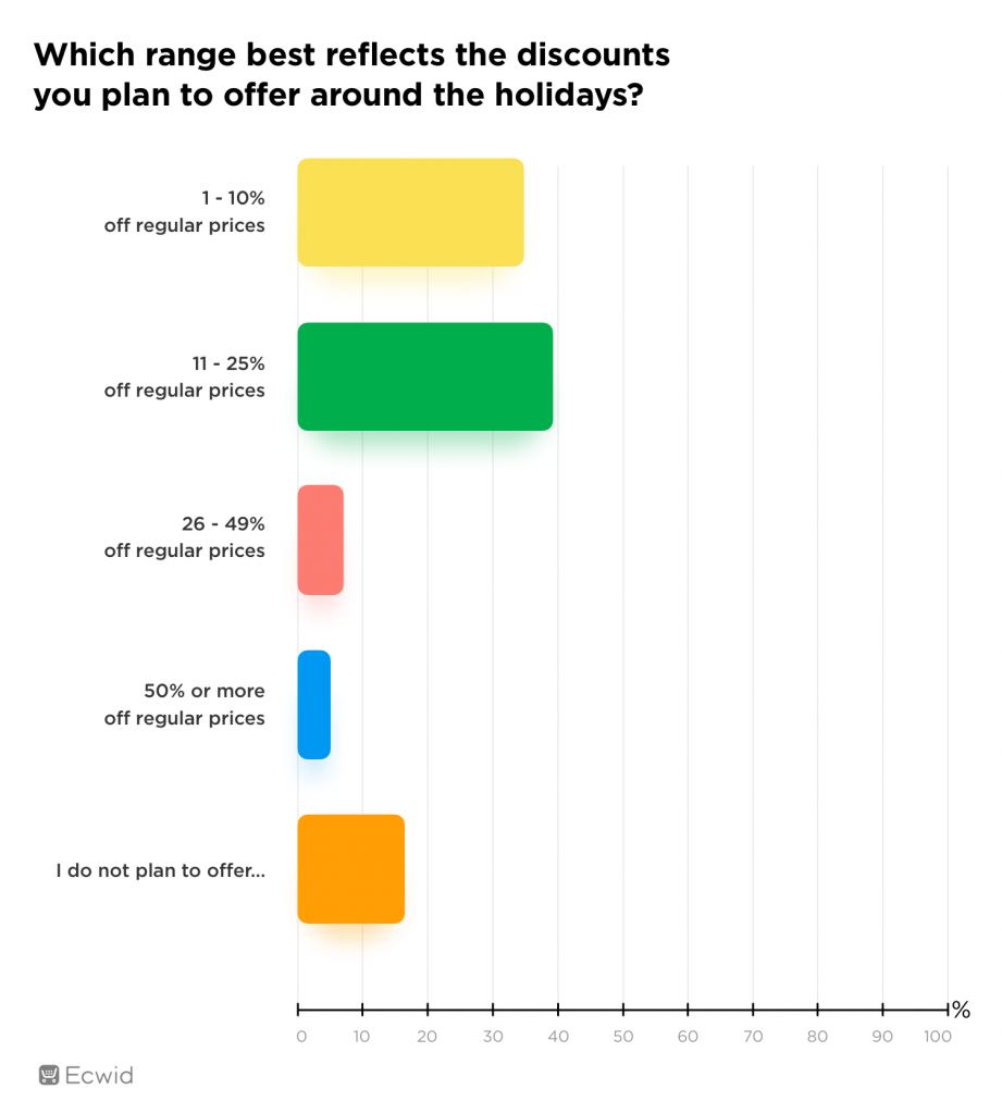 Holiday season survey 2020 small business discounts Ecwid Ecommerce