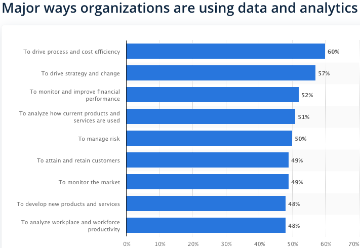 How businesses use data