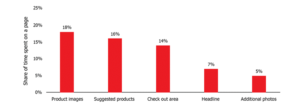 share of time spent on a product page