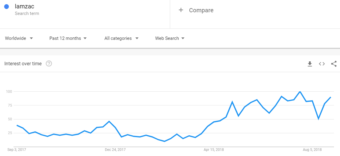 "Google searches for ""lamzac"" have doubled in the past year"