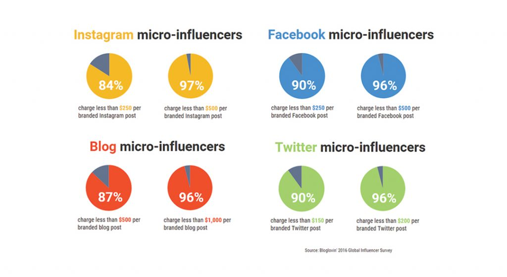 Micro influencers stats
