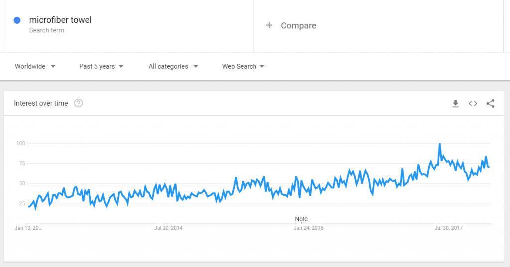 Microfiber towel on google trends