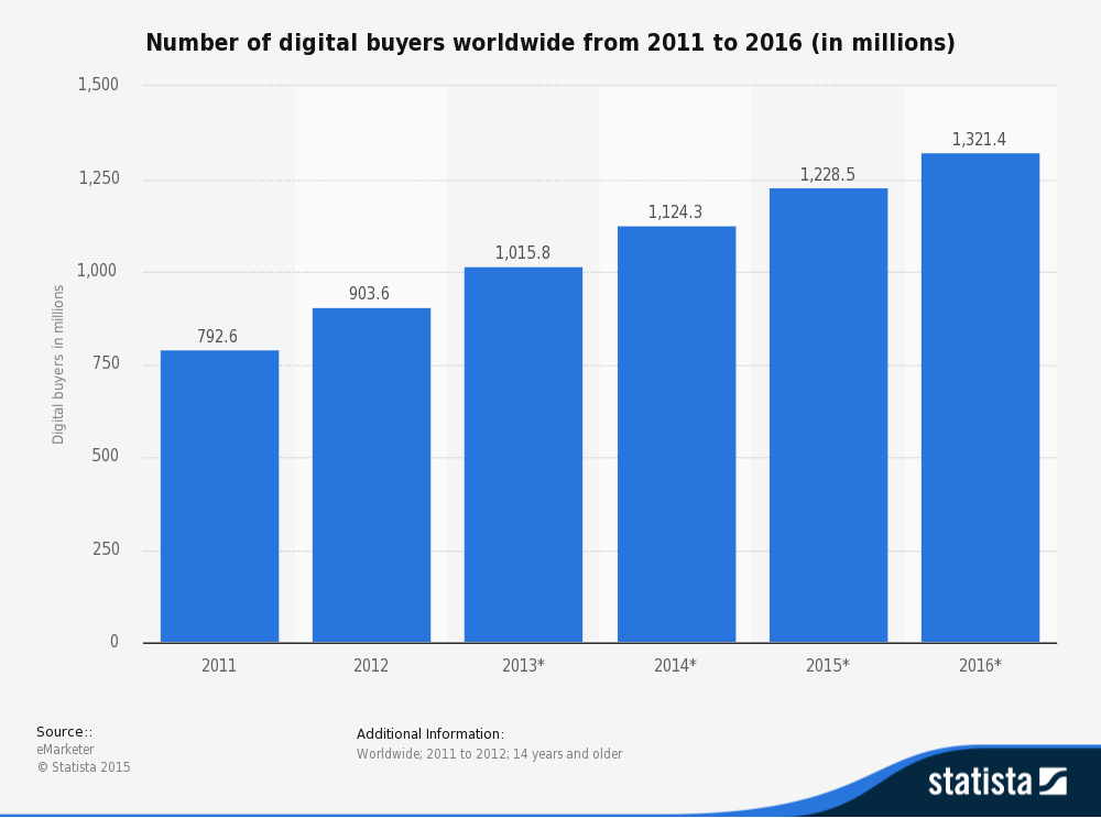 Number of digital buyers worldwide