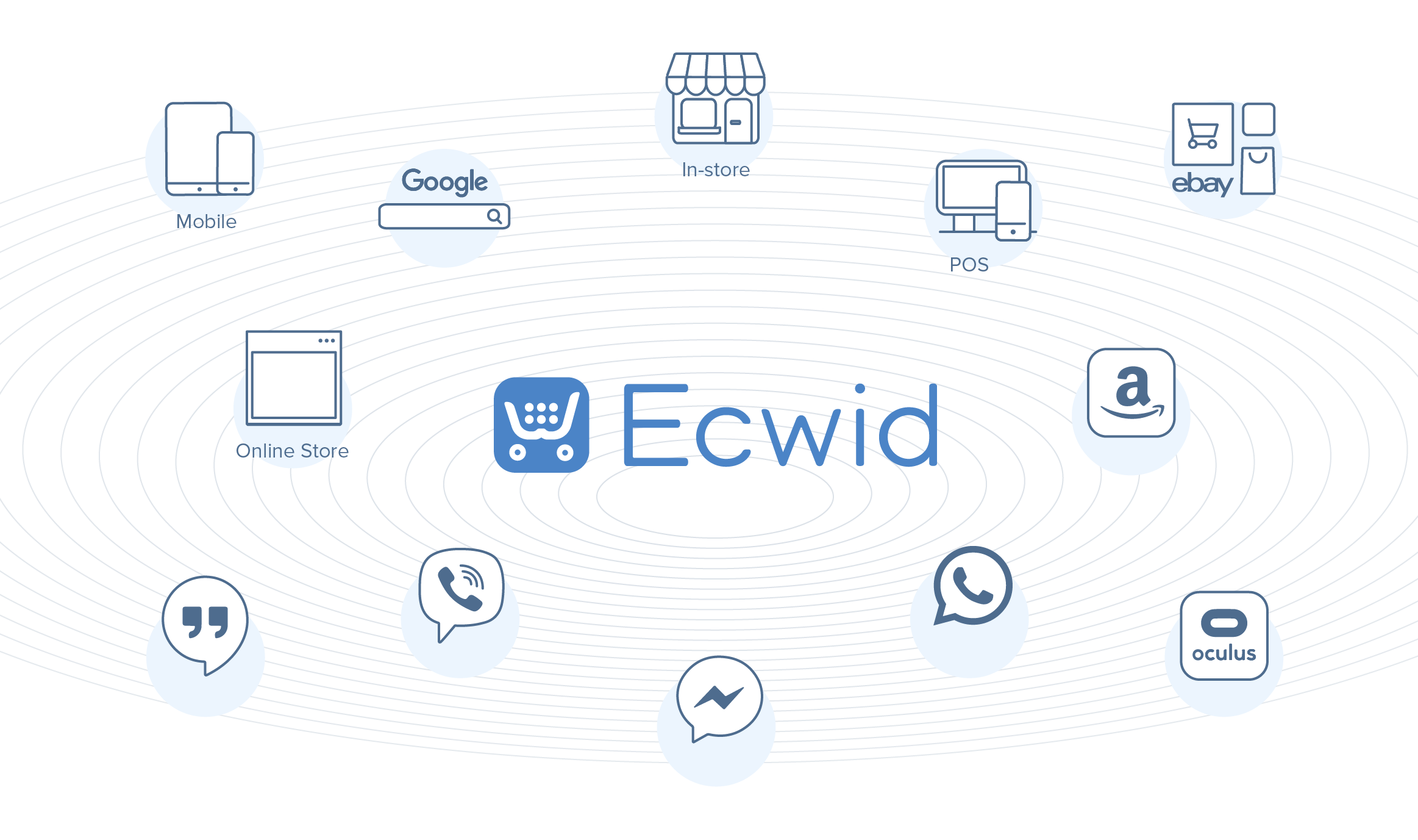 Ecwid omnichannel selling