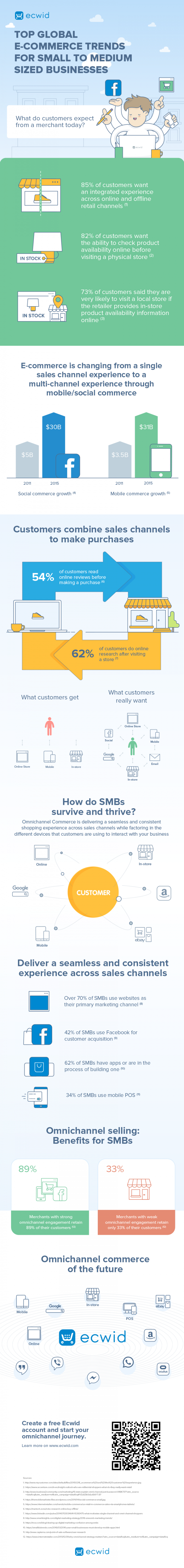 the major challenges for a small to medium sized business to remain competitive in e commerce Business size, the cost of e-business adoption and competitive pressure of the industry do not seem to play an important role in the adoption of e-business by korean.