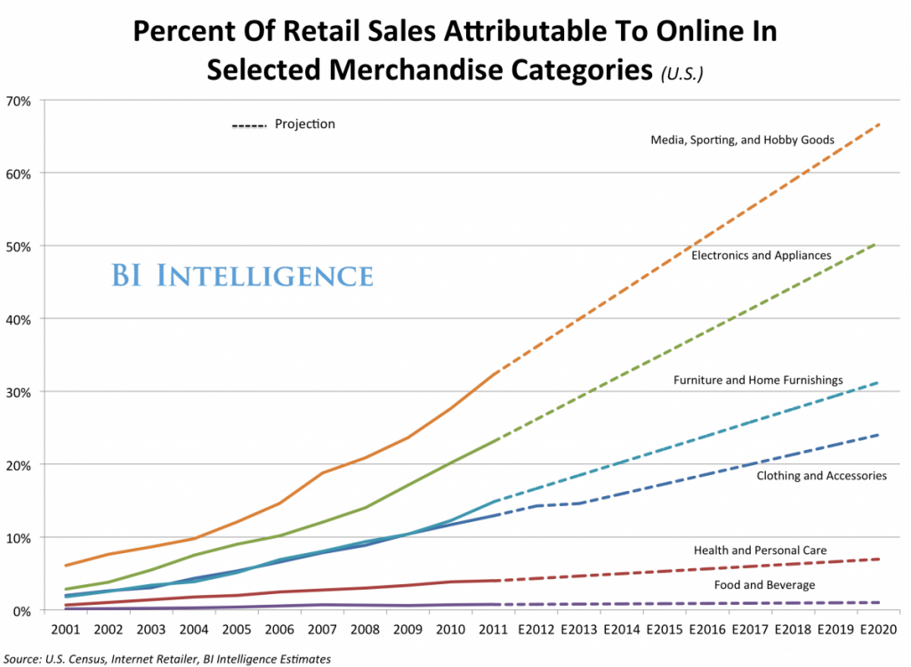 Persent of retail sales attribute to online in selected merchandise categories
