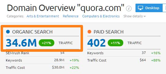 Quora maandelijkse gebruikers