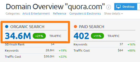 Quoren Nutzer pro Monat